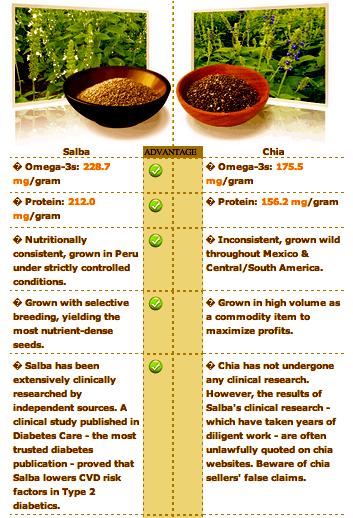 Chia seeds versus salba